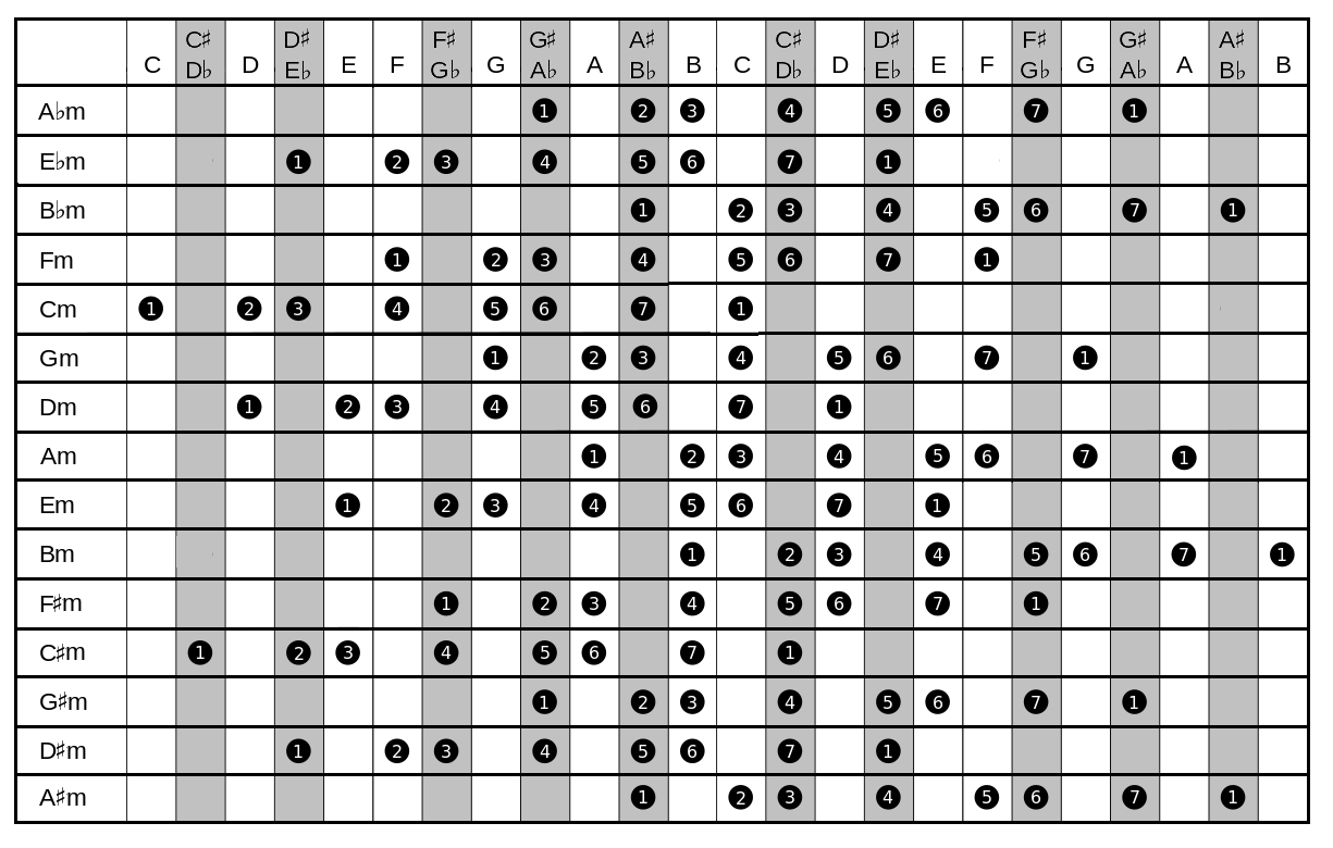 Handy Charts