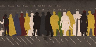 tamaño de los personajes juego de tronos