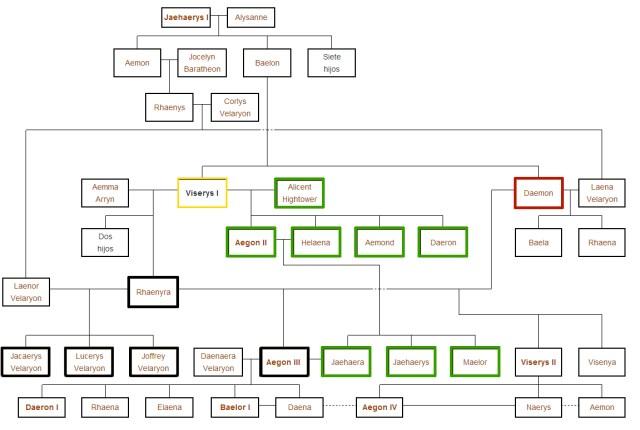 Árbol familiar para no perderse (pinchad para ampliar)