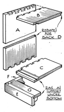FIG. 3. HOW CARCASE IS MADE