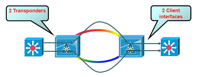 CCDE optical client protected mode