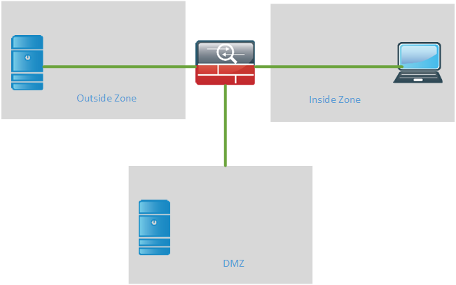 CCDE basic FW inside, outside and DMZ