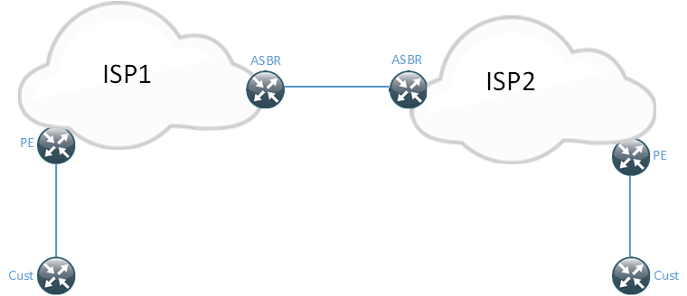 CCDE - Inter AS L3 VPNs - Daniels Networking Blog