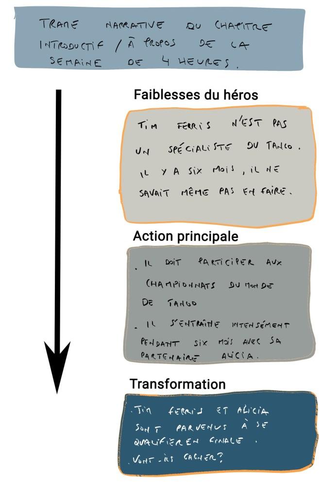 Structure narrative Tim Ferris