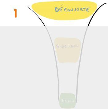 Tunnel de vente : Étape 1  - Début de Tunnel de vente