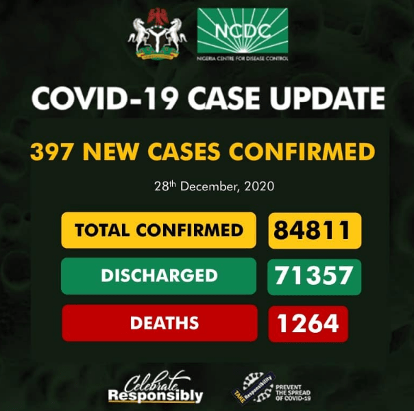 Number of COVID-19 cases In Nigeria today