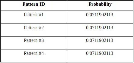 Lotterycodex calculation shows that patterns #1, #2, #3 and #4 will dominate the Idaho Grand Lotto game.