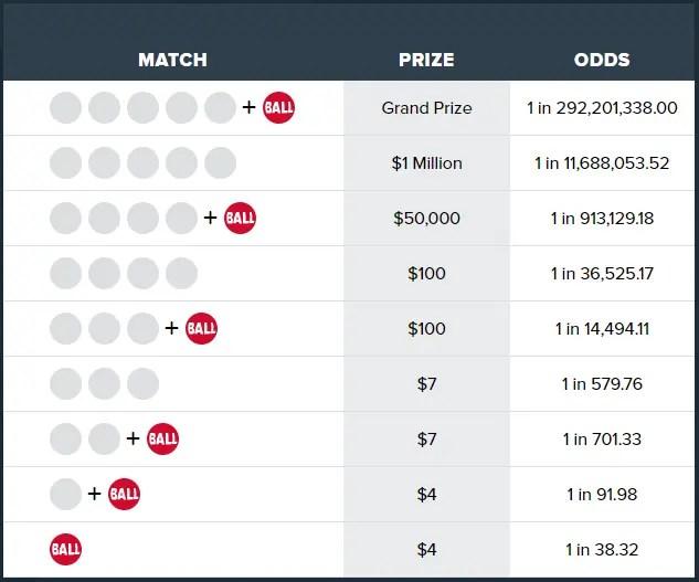 tabel odds dari permainan Powerball 5/69