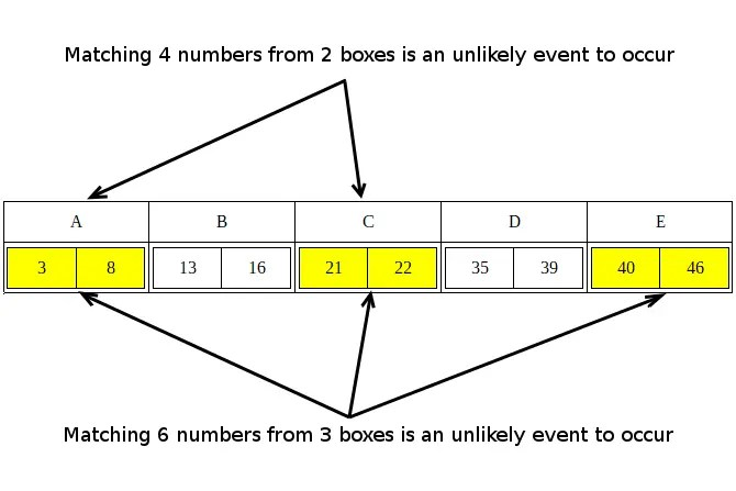 Matching 4 numbers from 2 boxes is an unlikely event to occur. Matching 6 numbers from 3 boxes is an unlikely event to occur. For example A-C-E is an unlikely pattern to occur. Therefore 3-8-21-22-40-46 is unlikely to occur as a winning combination.