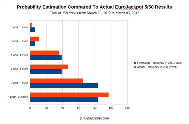 Probability estimation compared to actual lottery results of the Eurojackpot 5/50