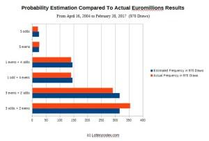 Euromillions lottery graph - estimation versus actual Euro Millions draws