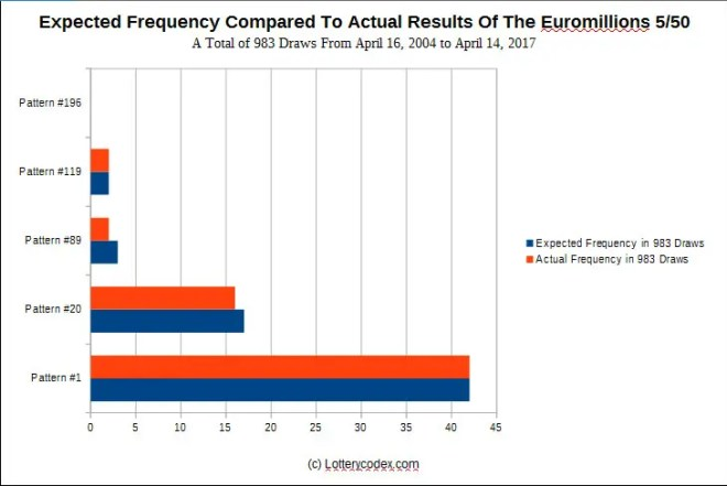 Expected frequency versus actual results of the Euromillions 5/50