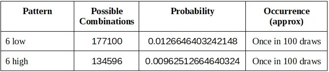 The worst low-high combinations for lotto 6/49 are 6-low, and 6-high patterns. Lotterycodex doesn't recommend playing these combinations.