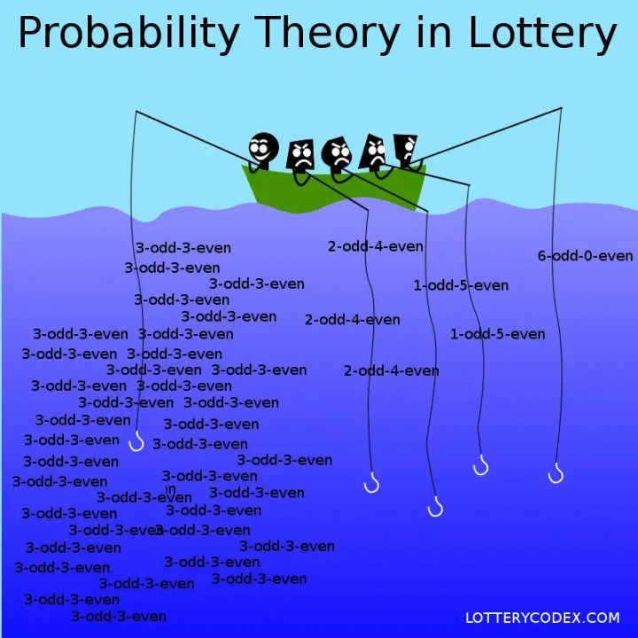 Probability theory in the lottery - in a lotto 649 game, players are advised to play the 3-odds-3-even patterns because of its high probability of occurring in a draw.