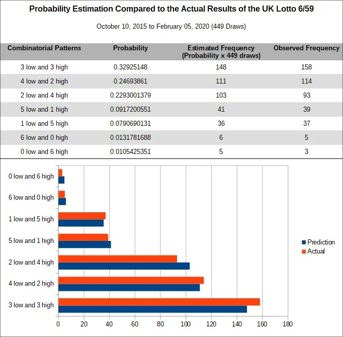 UK Lotto low and high patterns - prediction versus actual results from October 2017 to February 2020. The graph shows complete agreement between prediction and actual lottery draws from 449 draws. The data were taken from October 10, 2015 to February 5, 2020