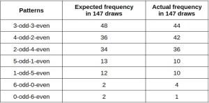 UK Lotto estimation versus actual draws