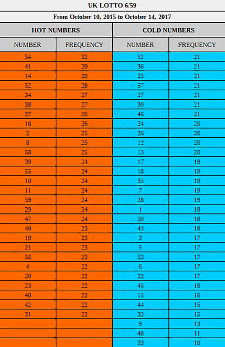Most Picked Winning Lotto Numbers