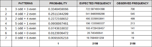 Comparison of probability analysis with the actual Australian Lottery results of 2,158 Draws of Australian Lottery from June 2, 1990 to May 28, 2016