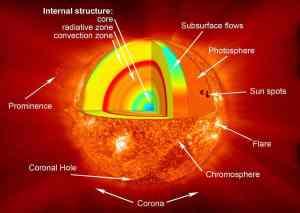 sun inner core