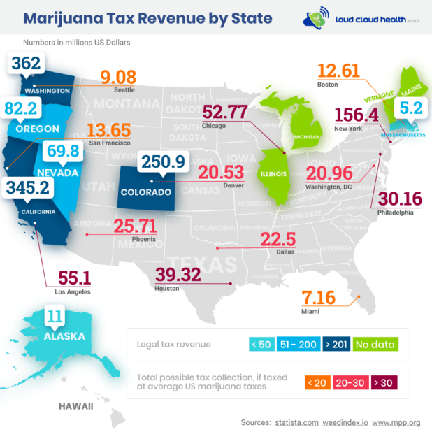 Marijuana Tax Revenue by State - New IG
