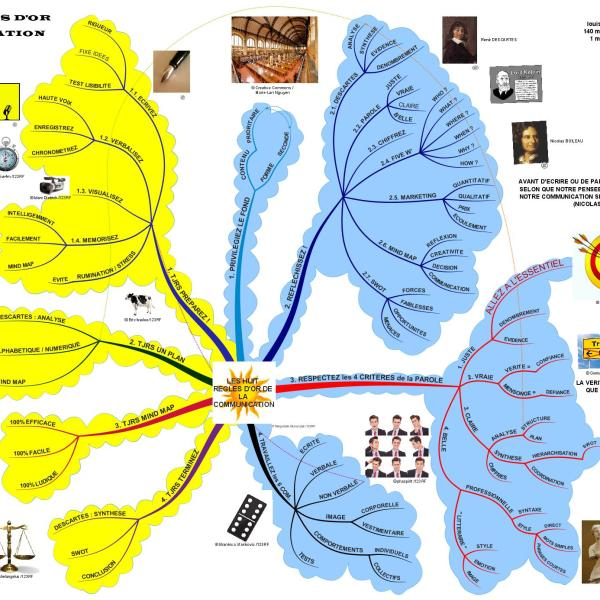 Synthèse de la méthode : les 13 000 mots des 8 règles d'or synthétisés en une seule mind map de 140 mots-clés