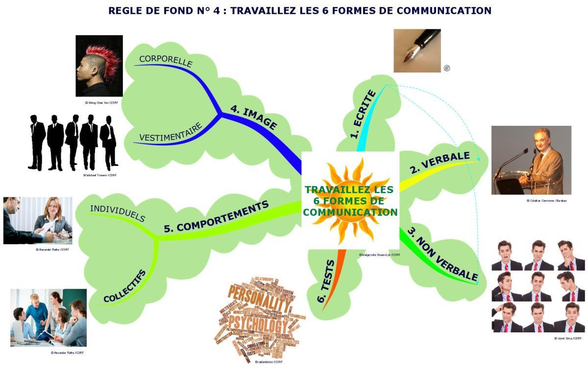 TRAVAILLEZ LES 6 FORMES DE COMMUNICATION