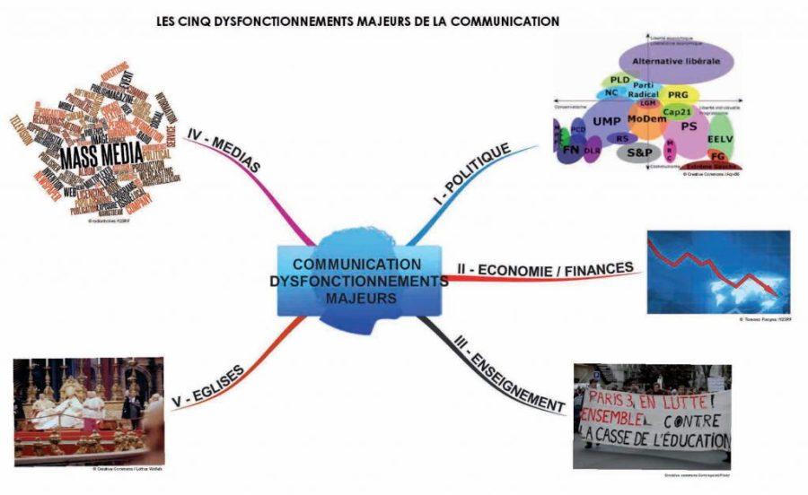 Les cinq dysfonctionnements majeurs de la communication