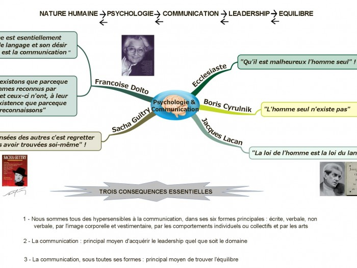 Nature humaine, psychologie, communication, leadership