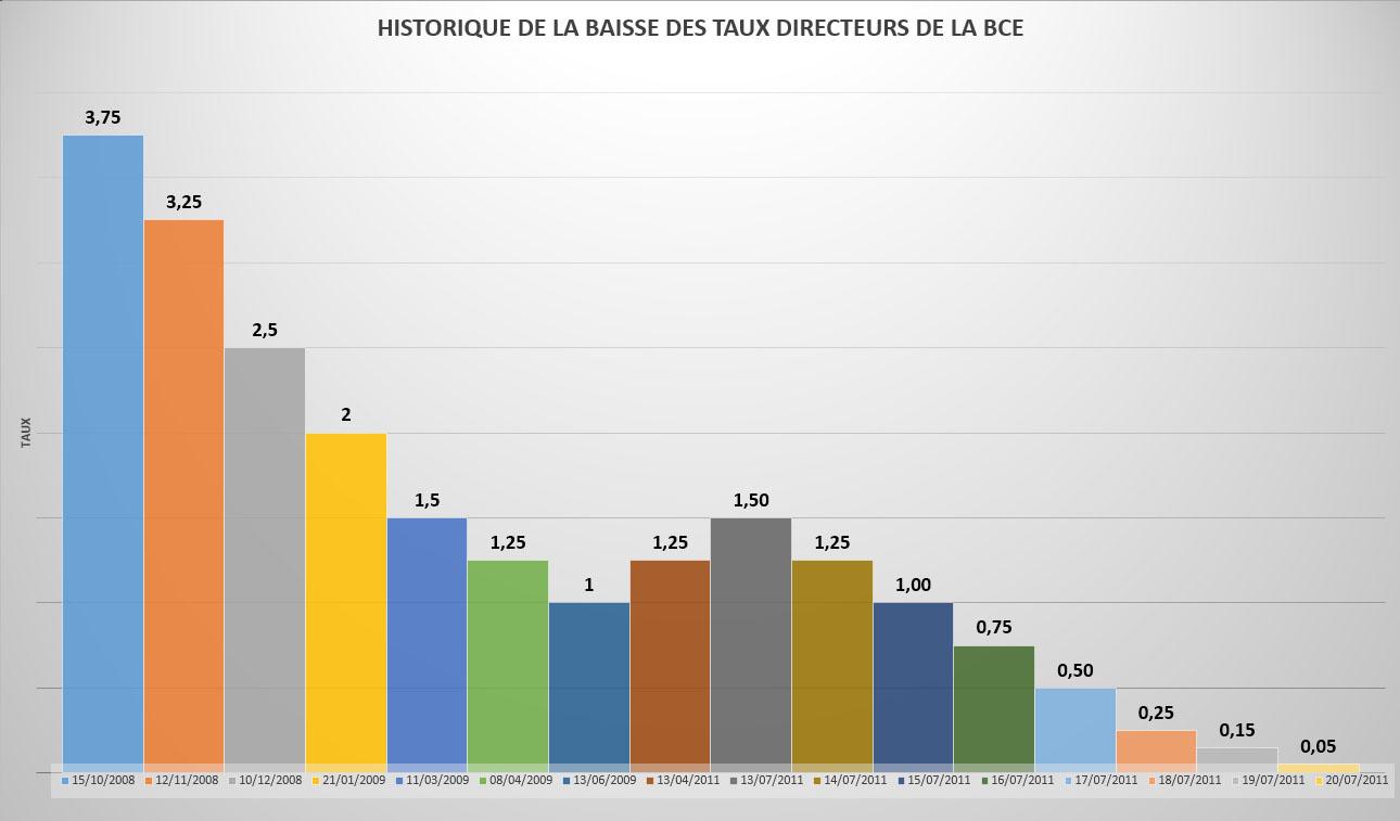X HISTORIQUE DES TAUX DIRECTEURS DE LA BCE