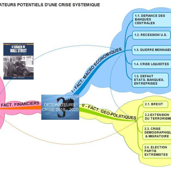 2016 – 2020 : LES 15 DENOTATEURS POTENTIELS D'UNE CRISE SYSTEMIQUE