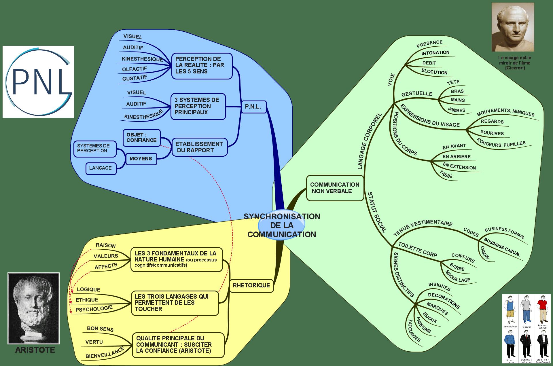 LA SYNCHRONISATION, COEUR DE LA COMMUNICATION
