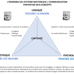 NOUVELLE VERSION, ULTRA SYNTHETIQUE, DU TRIANGLE RHETORIQUE / COMMUNICATION