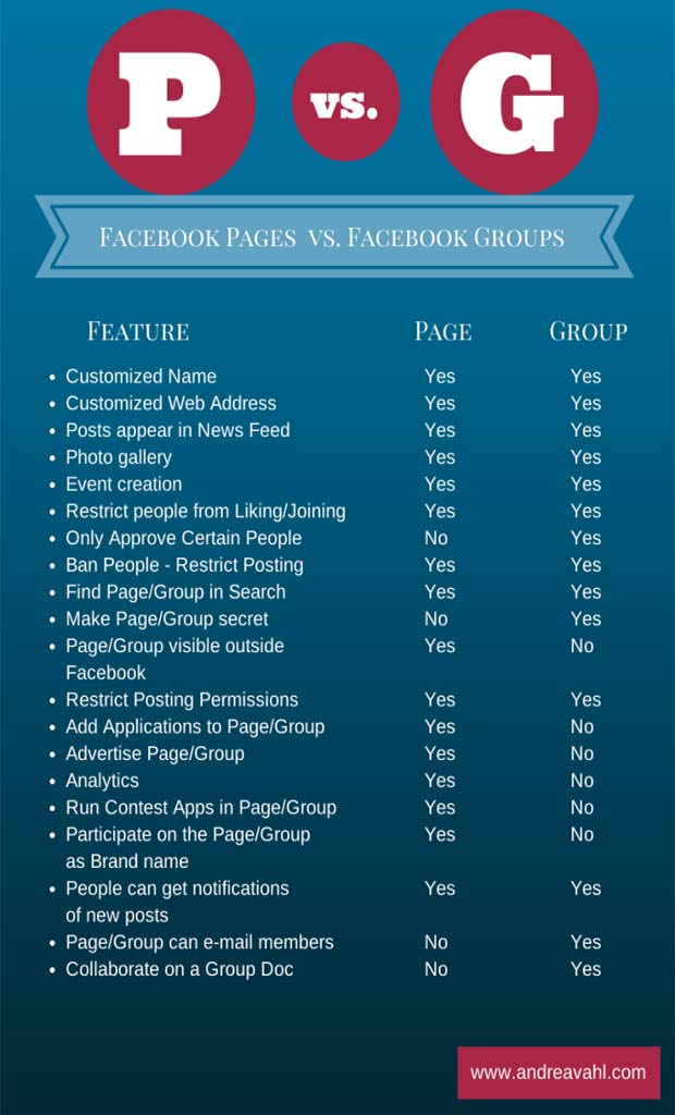 Facebook groups why use them?