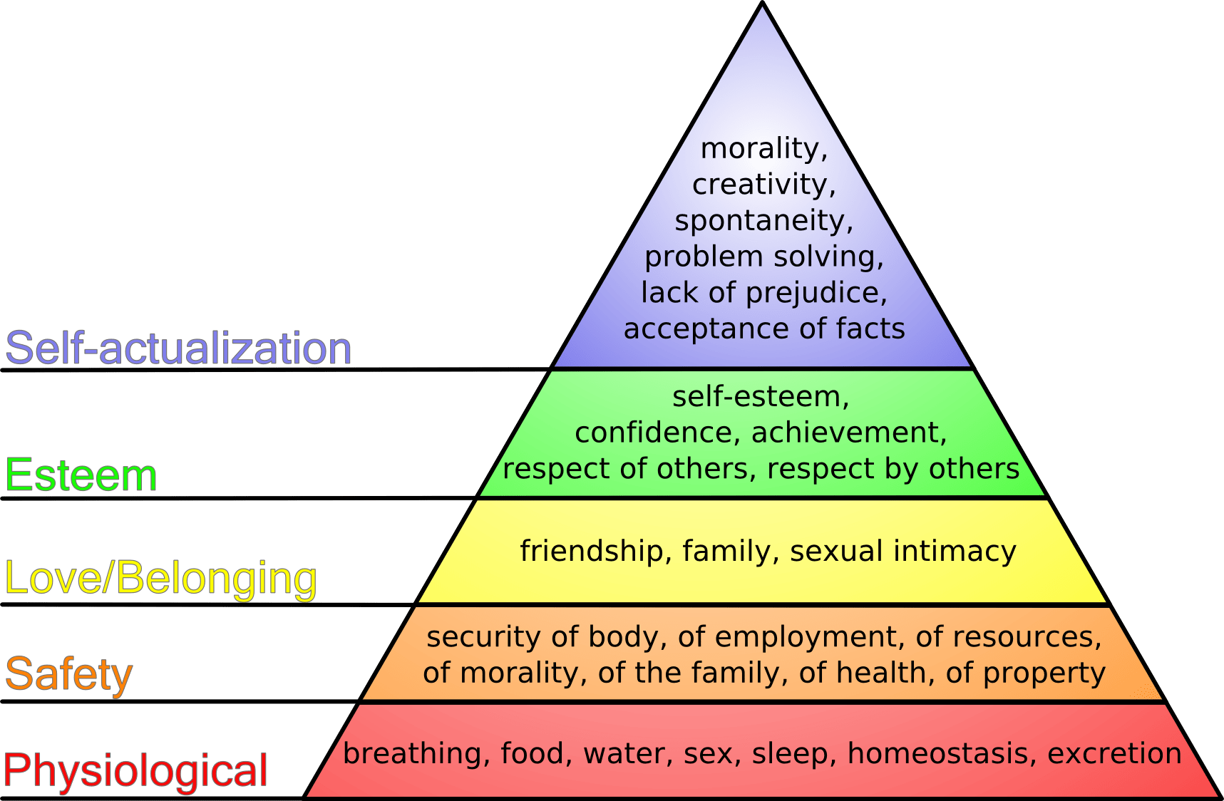 Maslow's Hierarchy of Needs 需求層次理論 | 太初