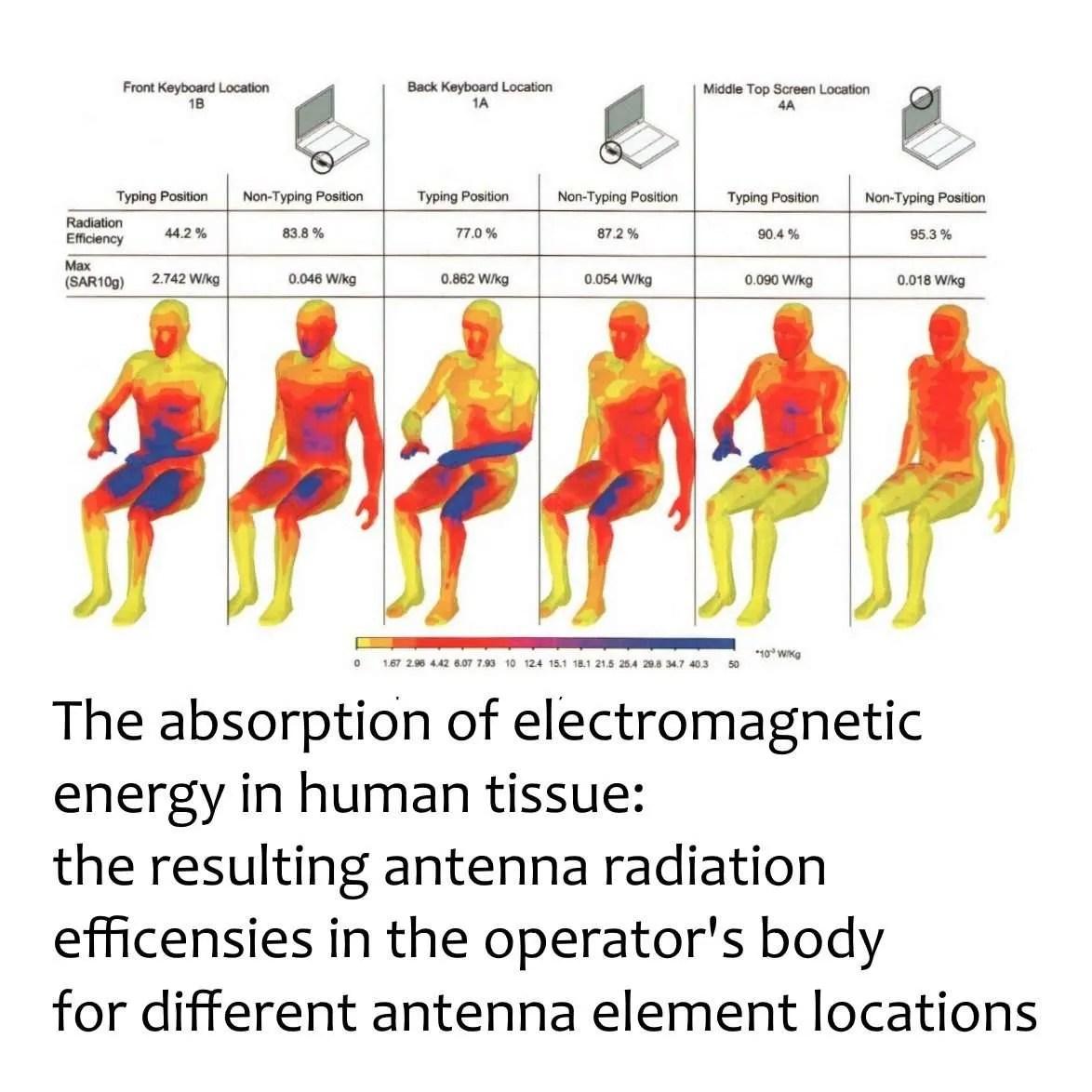 electromagnetic energy laptop