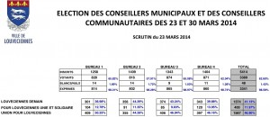 Municipales 2014_1er tour