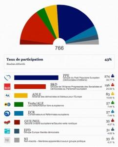 Résultats_européens_2009