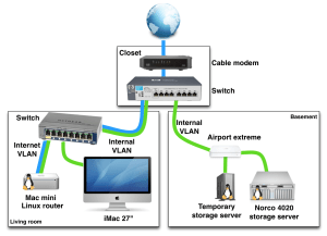 Example of a home working setup with VLANs