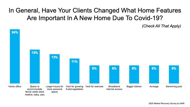Does Your Home Have What Buyers Are Looking For? | Simplifying The Market