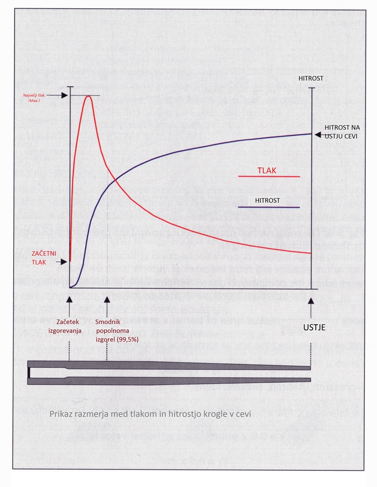 Brzina zrna i duljina cijevi