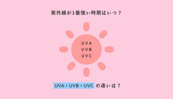 紫外線 UVA・UVB・UVCの違いについて