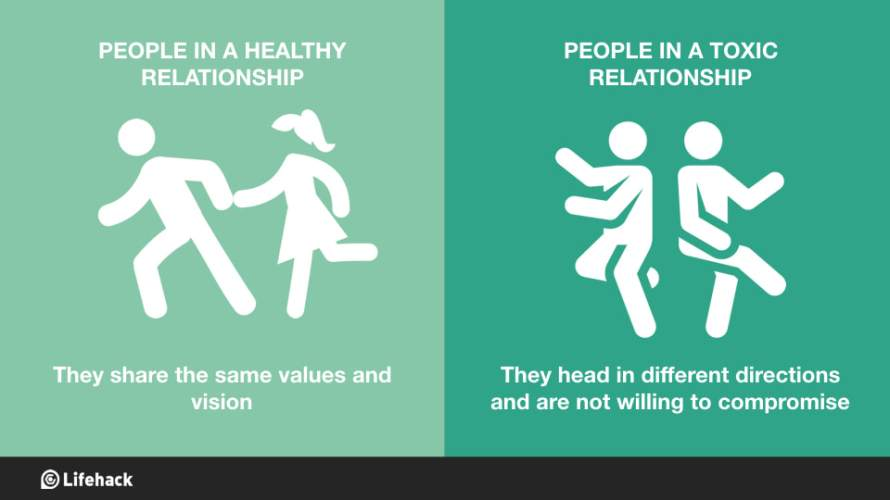 Image result for Healthy Relationship