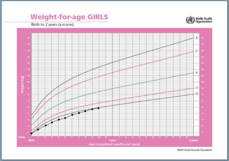 growth chart prem VLBW baby