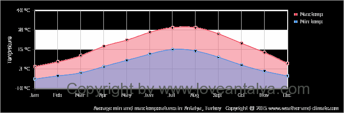 average-temperature-turkey-antalya