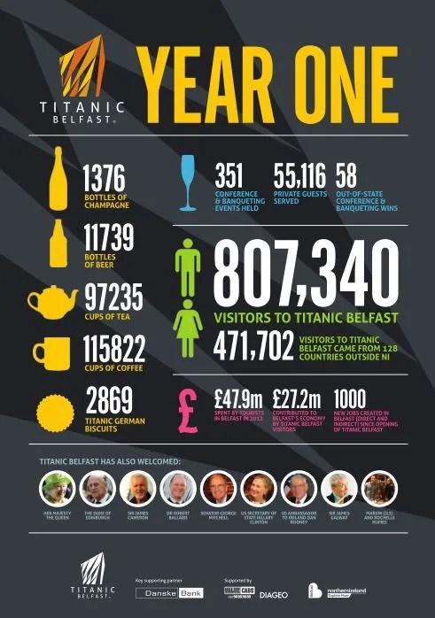 year one at Titanic
