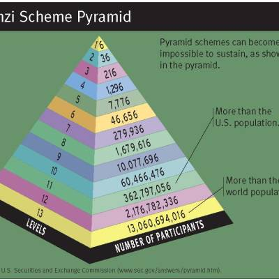 "What I learned today: Beware of ""get rich quick"" and pyramid schemes"