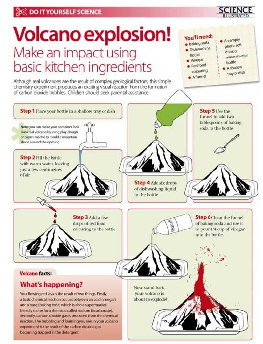 Volcano Explosion Science Experiment - Education Activities for Kids