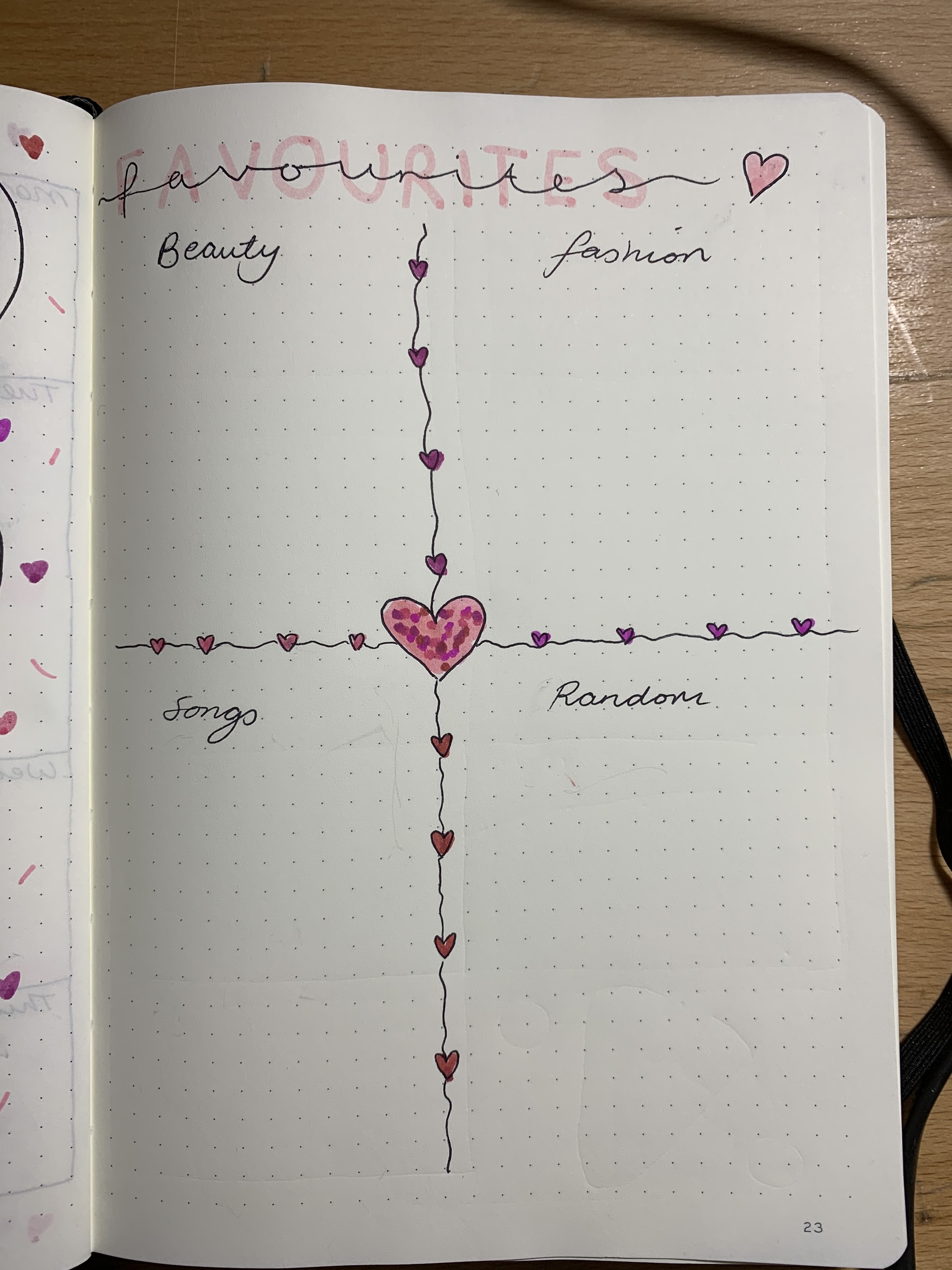 February bullet journal favourites page