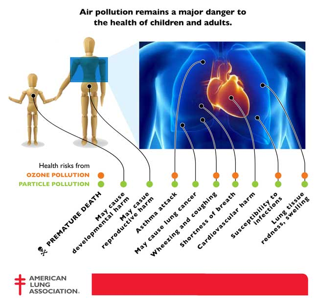 Air-pollution-health-dangers
