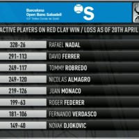 Clay Court Win Loss record is a bit surprising